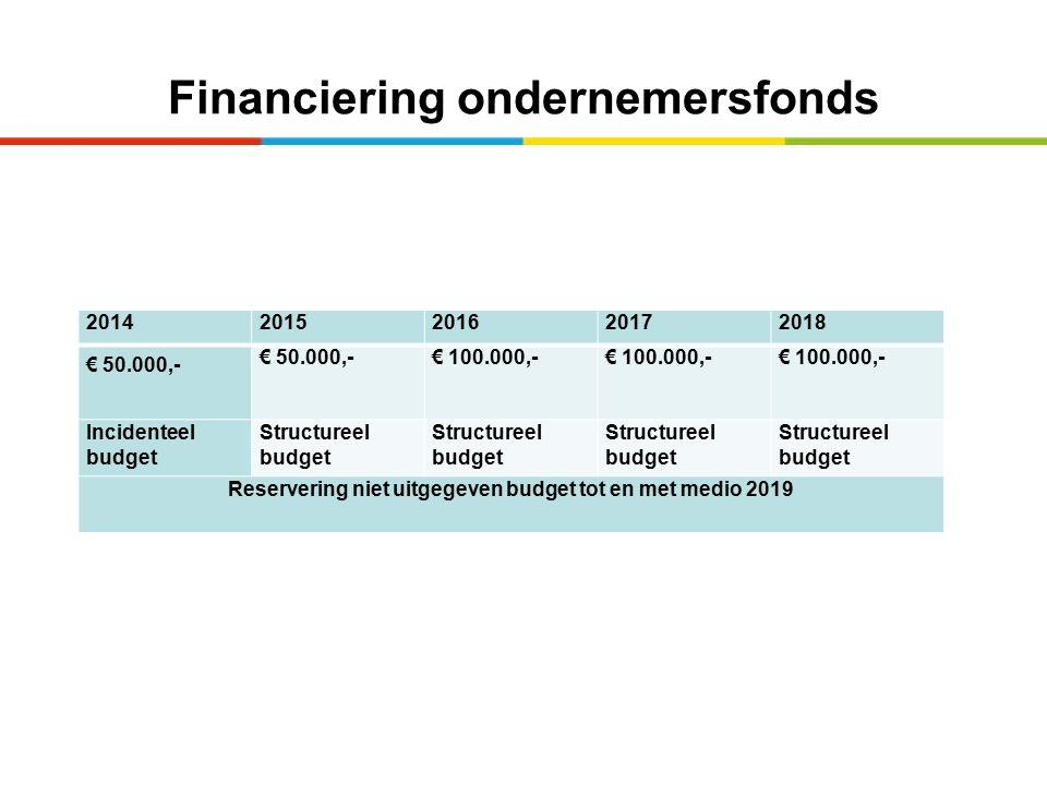 Financiering ondernemersfonds 20142015201620172018 € 50.000,- € 100.000,- Incidenteel budget Structureel budget Reservering niet uitgegeven budget tot en met medio 2019
