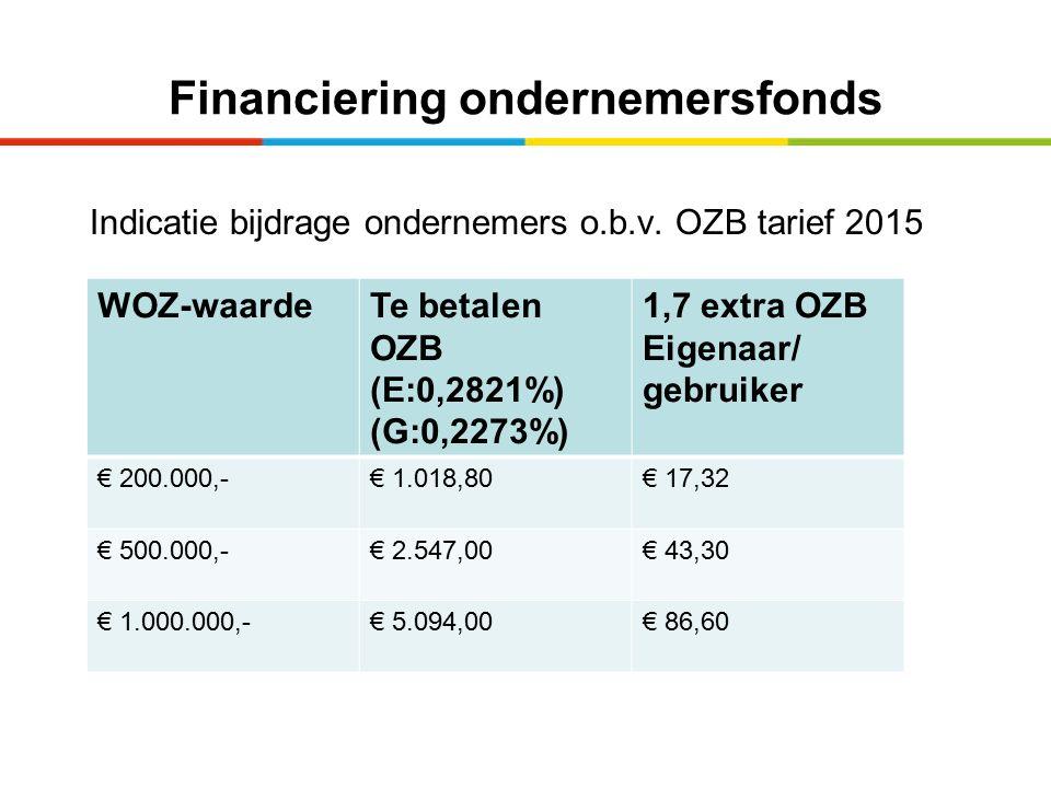 Financiering ondernemersfonds Indicatie bijdrage ondernemers o.b.v. OZB tarief 2015 WOZ-waardeTe betalen OZB (E:0,2821%) (G:0,2273%) 1,7 extra OZB Eig