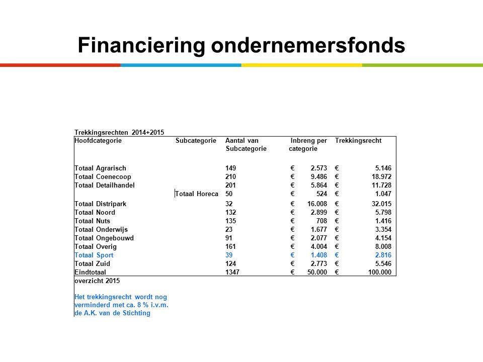 Financiering ondernemersfonds Trekkingsrechten 2014+2015 HoofdcategorieSubcategorieAantal van Subcategorie Inbreng per categorie Trekkingsrecht Totaal