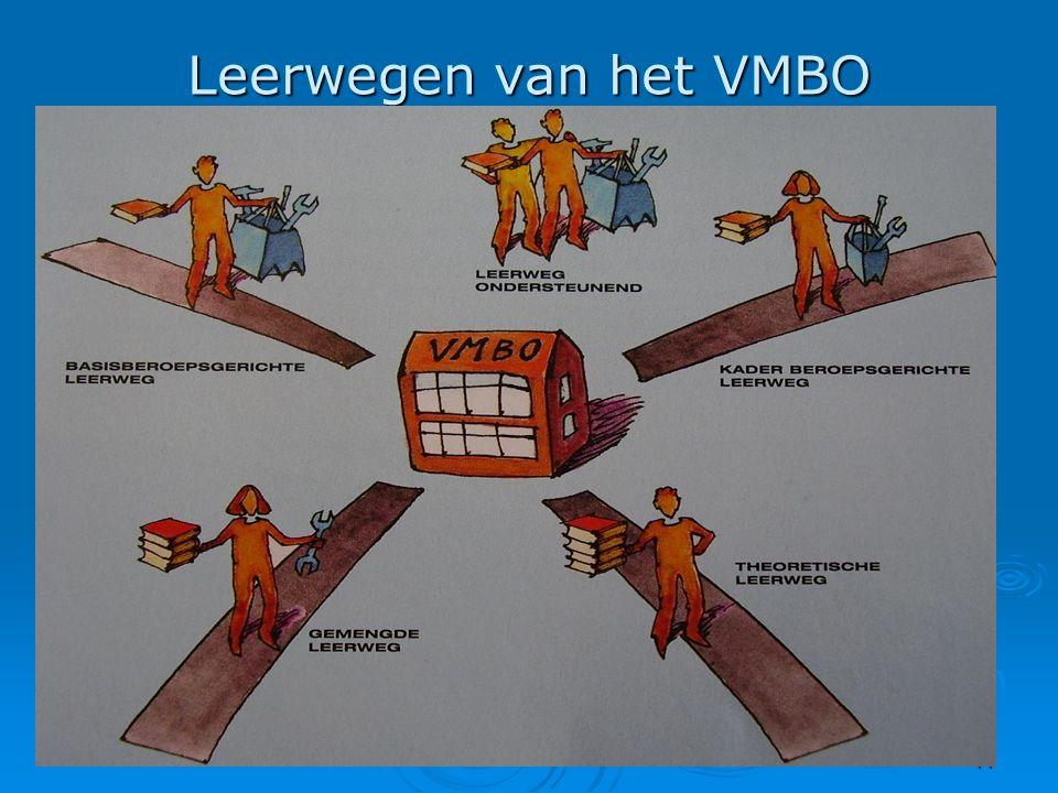 11 Leerwegen van het VMBO 4 routes, die je volgt van basisvorming naar MBO  de theoretische leerweghet oude MAVO  de gemengde leerwegeen tussenweg 