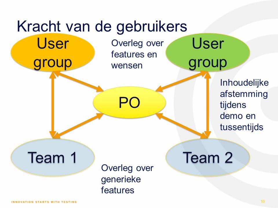 Kracht van de gebruikers 10 PO Team 1 Team 2 User group Inhoudelijke afstemming tijdens demo en tussentijds Overleg over generieke features Overleg ov