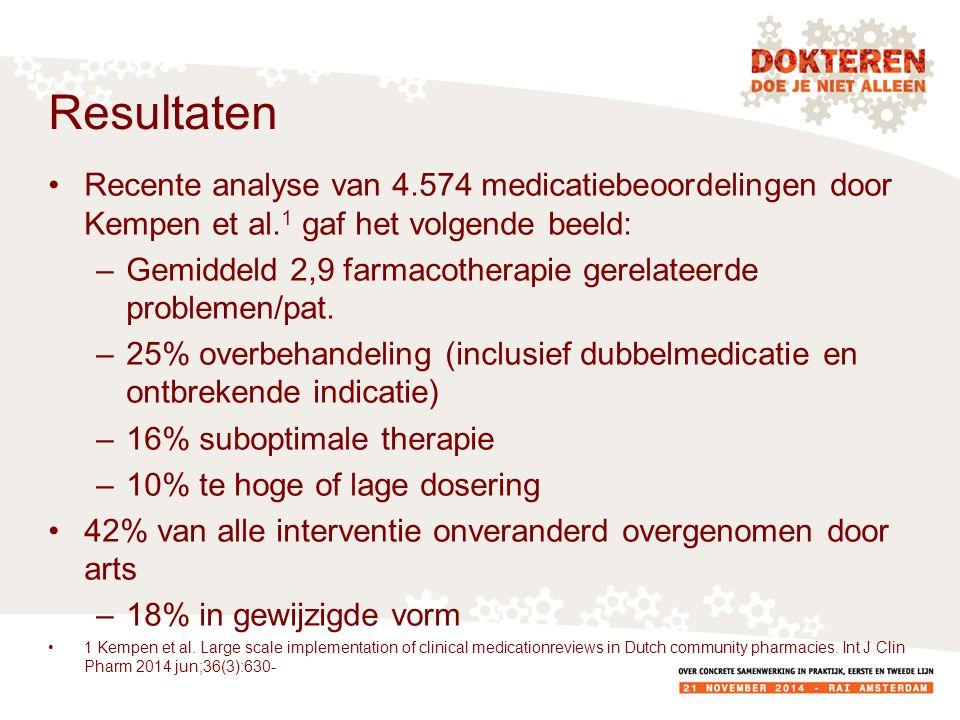 Resultaten Recente analyse van 4.574 medicatiebeoordelingen door Kempen et al.
