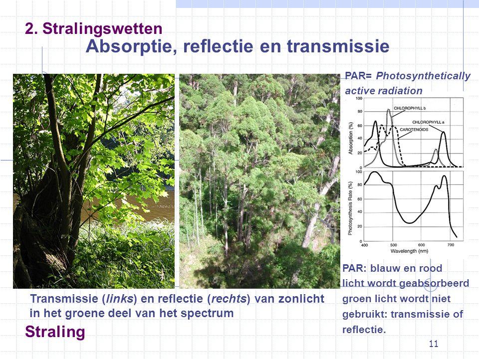 11 Straling Absorptie, reflectie en transmissie 2.