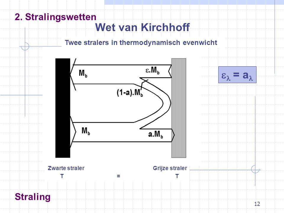 12 Straling Wet van Kirchhoff 2.