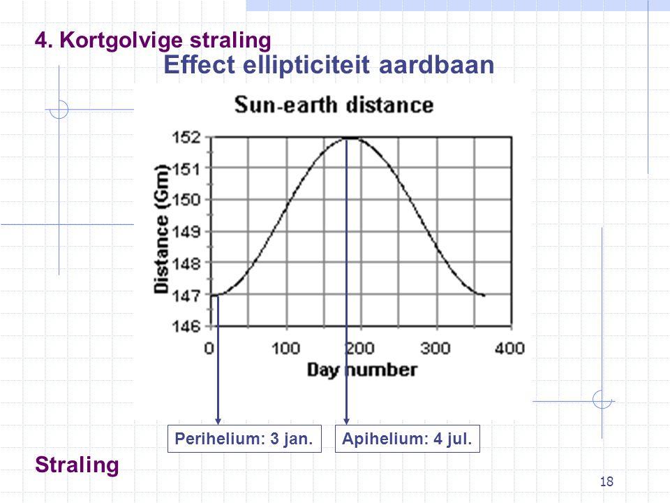 18 Effect ellipticiteit aardbaan 4. Kortgolvige straling Straling Apihelium: 4 jul.