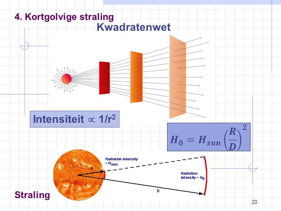20 Straling Kwadratenwet 4. Kortgolvige straling Intensiteit  1/r 2