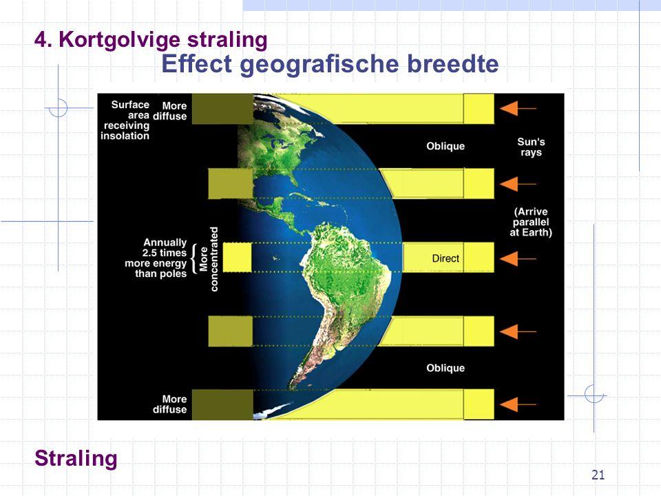 21 Straling Effect geografische breedte 4. Kortgolvige straling