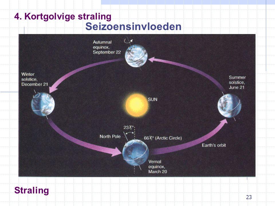 23 Straling Seizoensinvloeden 4. Kortgolvige straling