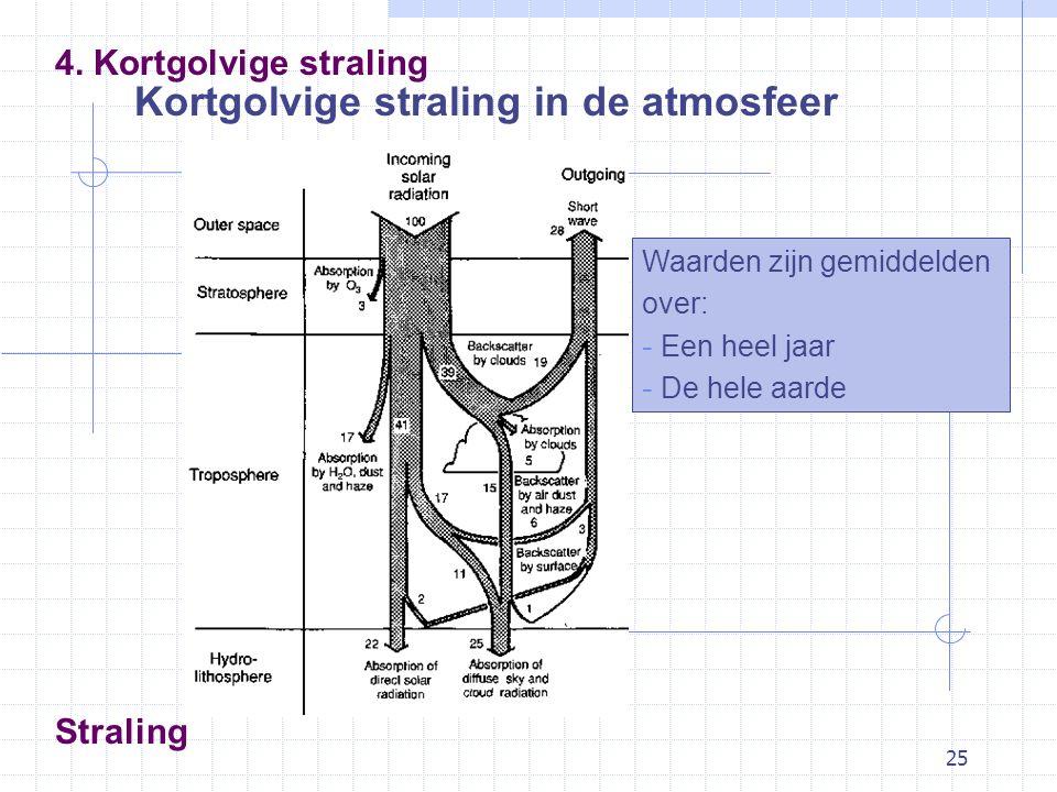 25 Straling Kortgolvige straling in de atmosfeer 4.