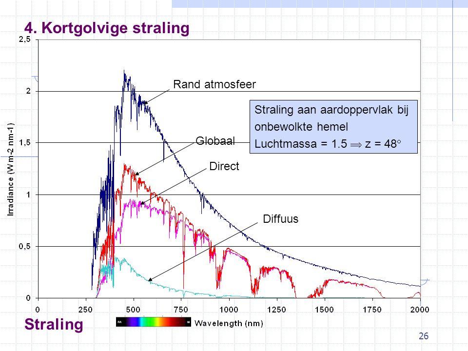 26 Rand atmosfeer Globaal Direct Diffuus Straling aan aardoppervlak bij onbewolkte hemel Luchtmassa = 1.5  z = 48  Straling 4.