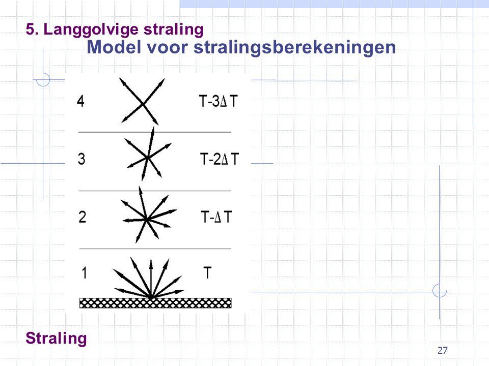 27 Straling Model voor stralingsberekeningen 5. Langgolvige straling