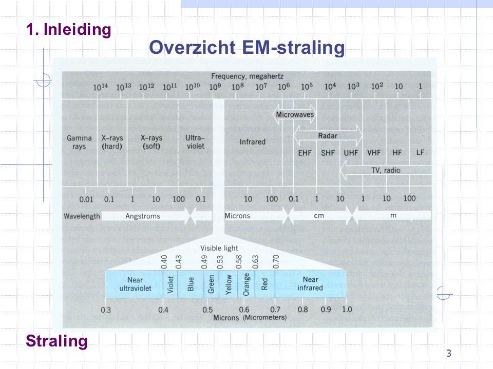 24 Straling 4. Kortgolvige straling Verdeling zonnestraling (Angot waarden)