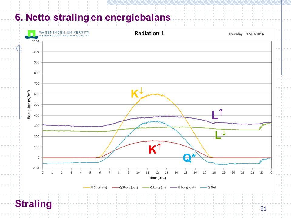 31 6. Netto straling en energiebalans Straling KK KK LL LL Q*