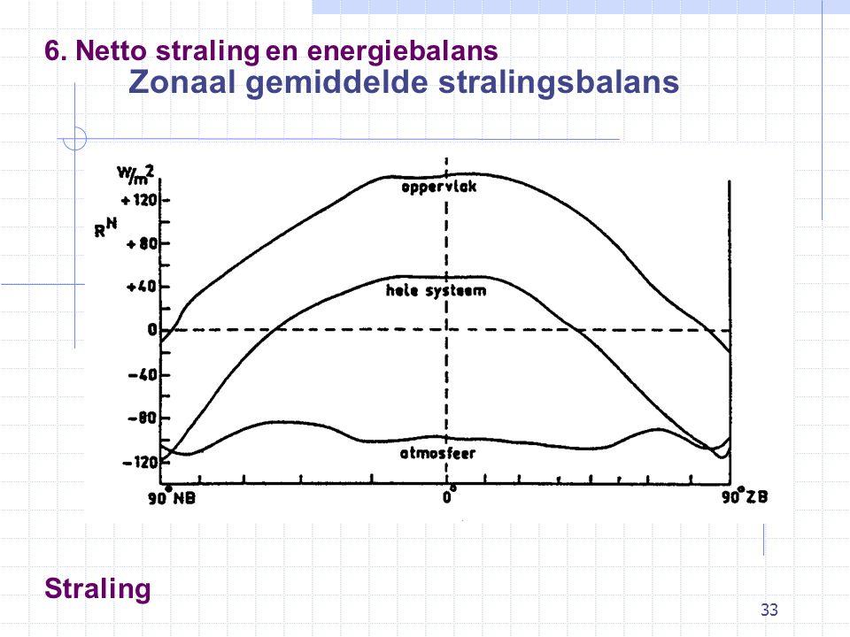 33 Straling Zonaal gemiddelde stralingsbalans 6. Netto straling en energiebalans