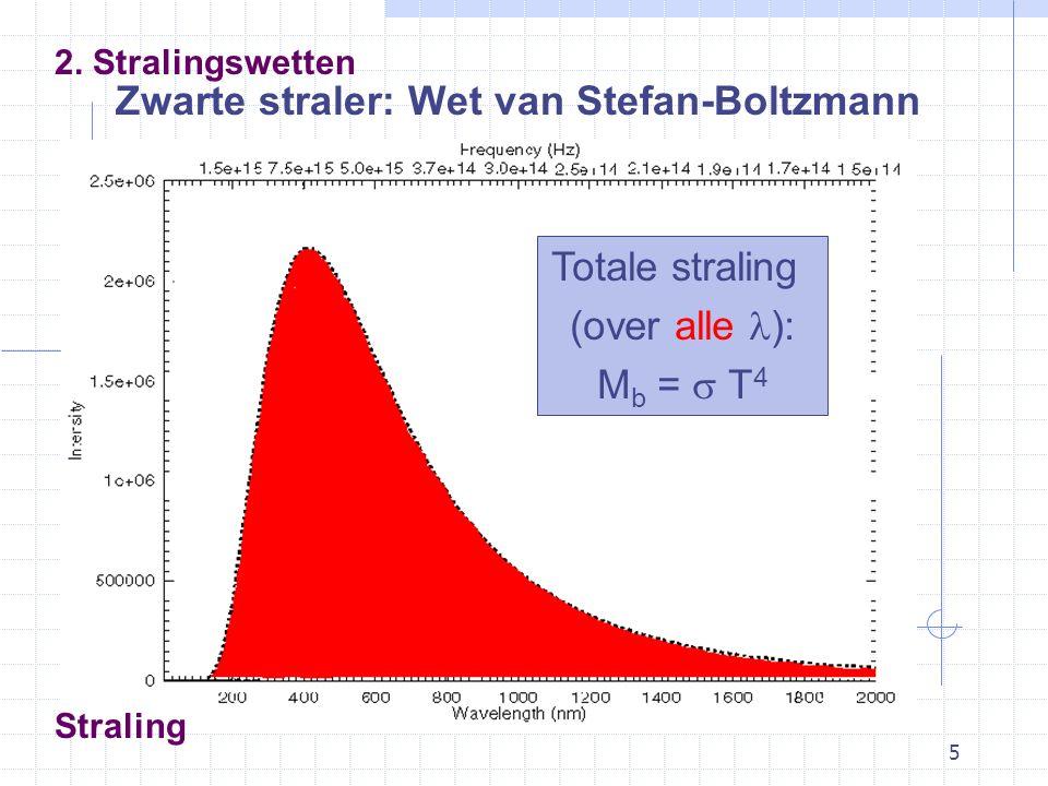 5 Zwarte straler: Wet van Stefan-Boltzmann 2.