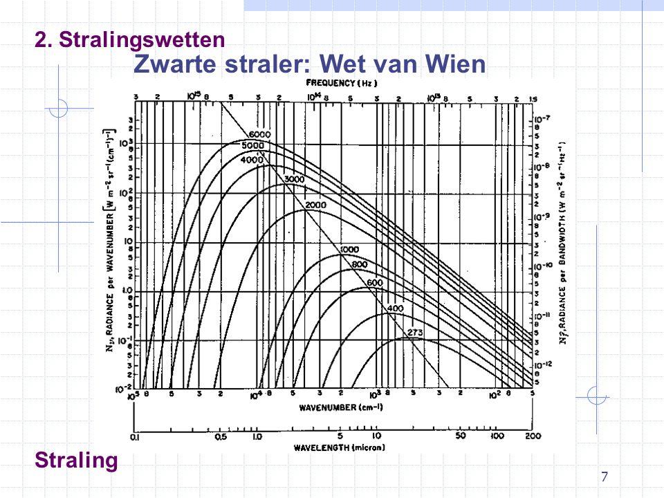 7 Straling 2. Stralingswetten Zwarte straler: Wet van Wien