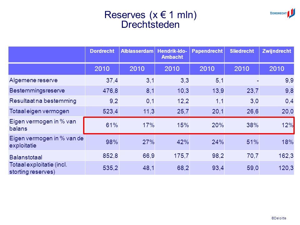 ©Deloitte Reserves (x € 1 mln) Drechtsteden DordrechtAlblasserdamHendrik-Ido- Ambacht PapendrechtSliedrechtZwijndrecht 2010 Algemene reserve 37,4 3,1 3,3 5,1 - 9,9 Bestemmingsreserve 476,8 8,1 10,3 13,9 23,7 9,8 Resultaat na bestemming 9,2 0,1 12,2 1,1 3,0 0,4 Totaal eigen vermogen 523,4 11,3 25,7 20,1 26,6 20,0 Eigen vermogen in % van balans 61%17%15%20%38%12% Eigen vermogen in % van de exploitatie 98% 27%42%24%51%18% Balanstotaal 852,8 66,9 175,7 98,2 70,7 162,3 Totaal exploitatie (incl.