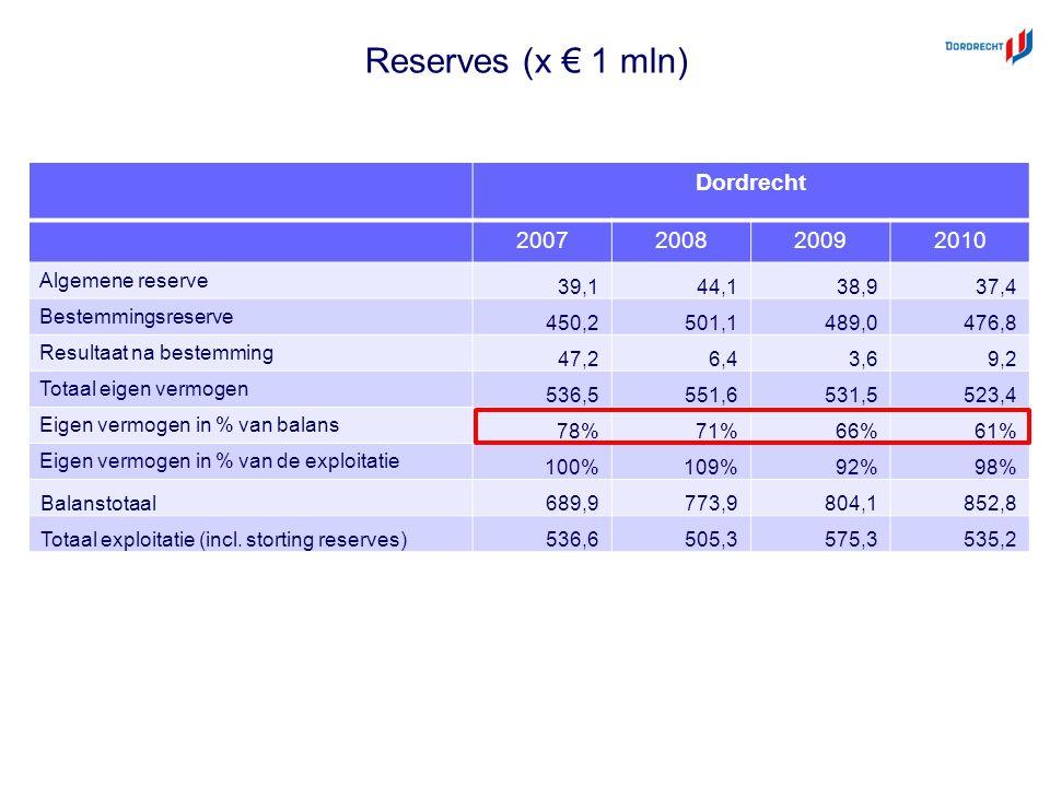 Reserves (x € 1 mln) Dordrecht 2007200820092010 Algemene reserve 39,144,138,937,4 Bestemmingsreserve 450,2501,1489,0476,8 Resultaat na bestemming 47,26,43,69,2 Totaal eigen vermogen 536,5551,6531,5523,4 Eigen vermogen in % van balans 78%71%66%61% Eigen vermogen in % van de exploitatie 100%109%92%98% Balanstotaal 689,9773,9804,1852,8 Totaal exploitatie (incl.