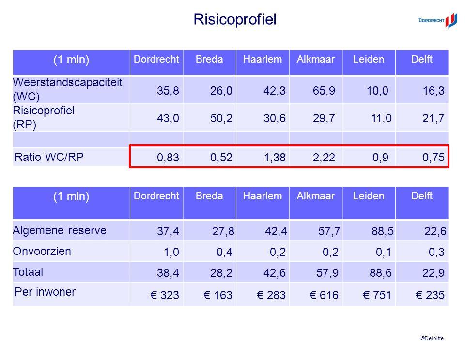 ©Deloitte Risicoprofiel (1 mln) DordrechtBredaHaarlemAlkmaarLeidenDelft Weerstandscapaciteit (WC) 35,826,042,365,9 10,0 16,3 Risicoprofiel (RP) 43,050