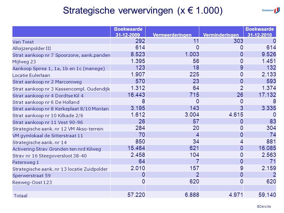 ©Deloitte Strategische verwervingen (x € 1.000) Boekwaarde 31-12-2009VermeerderingenVerminderingen Boekwaarde 31-12-2010 Van Twist 292113030 Alloijzen