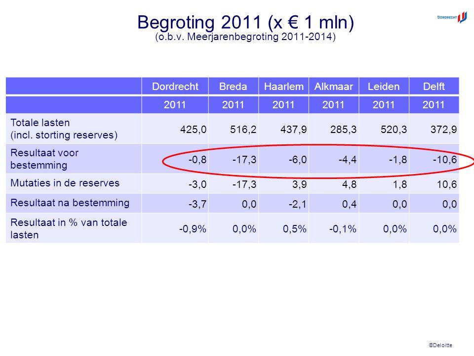 ©Deloitte Begroting 2011 (x € 1 mln) (o.b.v. Meerjarenbegroting 2011-2014) DordrechtBredaHaarlemAlkmaarLeidenDelft 2011 Totale lasten (incl. storting