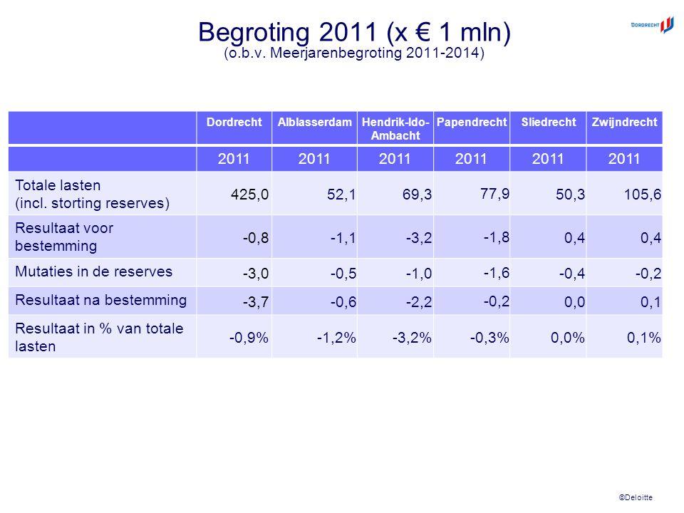 ©Deloitte Begroting 2011 (x € 1 mln) (o.b.v. Meerjarenbegroting 2011-2014) DordrechtAlblasserdamHendrik-Ido- Ambacht PapendrechtSliedrechtZwijndrecht