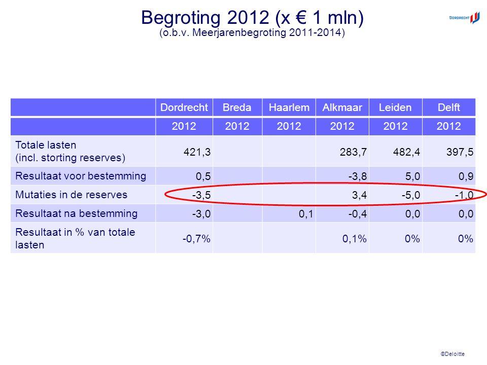 ©Deloitte Begroting 2012 (x € 1 mln) (o.b.v. Meerjarenbegroting 2011-2014) DordrechtBredaHaarlemAlkmaarLeidenDelft 2012 Totale lasten (incl. storting