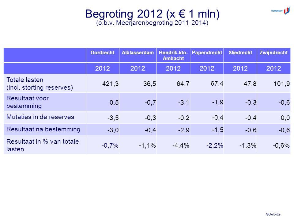 ©Deloitte Begroting 2012 (x € 1 mln) (o.b.v. Meerjarenbegroting 2011-2014) DordrechtAlblasserdamHendrik-Ido- Ambacht PapendrechtSliedrechtZwijndrecht