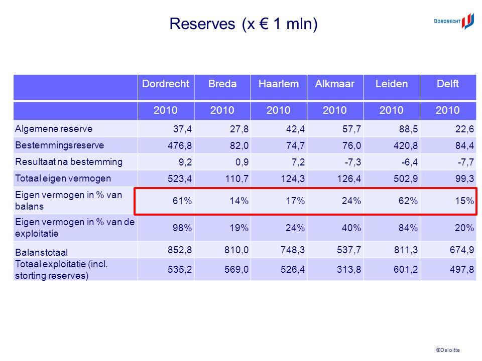 ©Deloitte Reserves (x € 1 mln) DordrechtBredaHaarlemAlkmaarLeidenDelft 2010 Algemene reserve 37,427,842,457,788,522,6 Bestemmingsreserve 476,882,074,776,0420,884,4 Resultaat na bestemming 9,20,97,2-7,3-6,4-7,7 Totaal eigen vermogen 523,4110,7124,3126,4502,999,3 Eigen vermogen in % van balans 61%14%17%24%62%15% Eigen vermogen in % van de exploitatie 98%19%24%40%84%20% Balanstotaal 852,8810,0748,3537,7811,3674,9 Totaal exploitatie (incl.