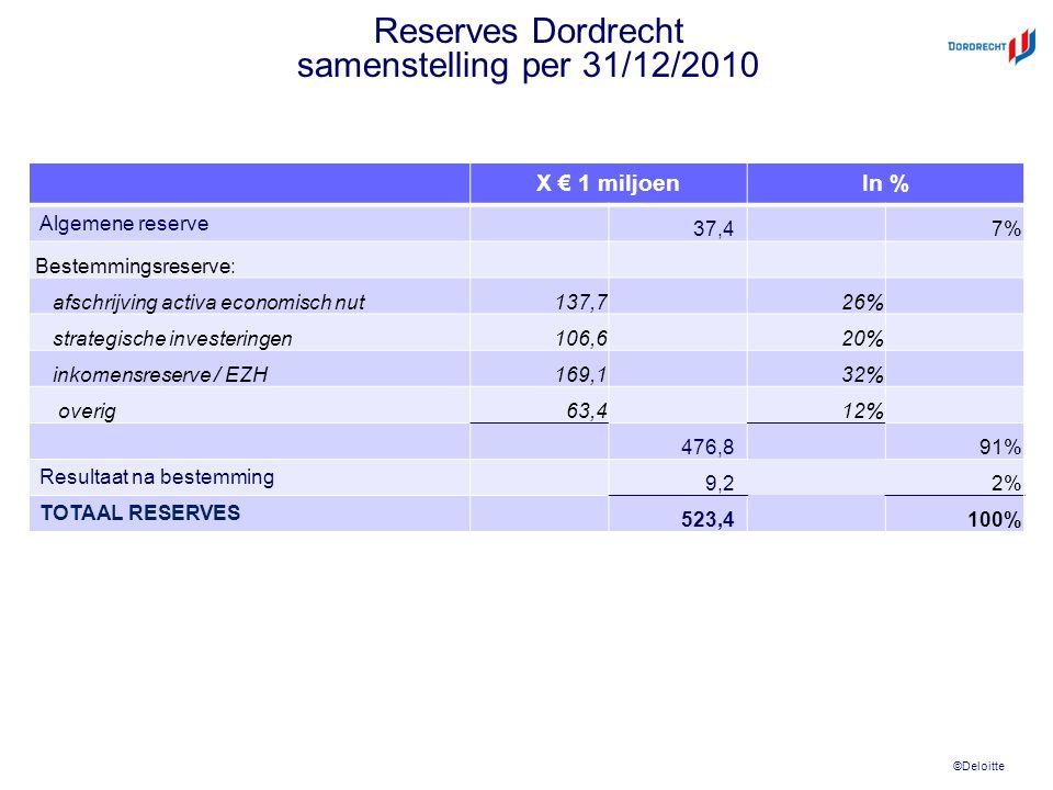 ©Deloitte Reserves Dordrecht samenstelling per 31/12/2010 X € 1 miljoenIn % Algemene reserve 37,47% Bestemmingsreserve: afschrijving activa economisch nut137,726% strategische investeringen106,620% inkomensreserve / EZH169,132% overig63,412% 476,891% Resultaat na bestemming 9,22% TOTAAL RESERVES 523,4100%