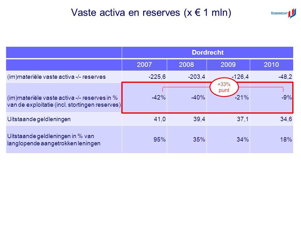 Vaste activa en reserves (x € 1 mln) Dordrecht 2007200820092010 (im)materiële vaste activa -/- reserves-225,6-203,4-126,4-48,2 (im)materiële vaste activa -/- reserves in % van de exploitatie (incl.
