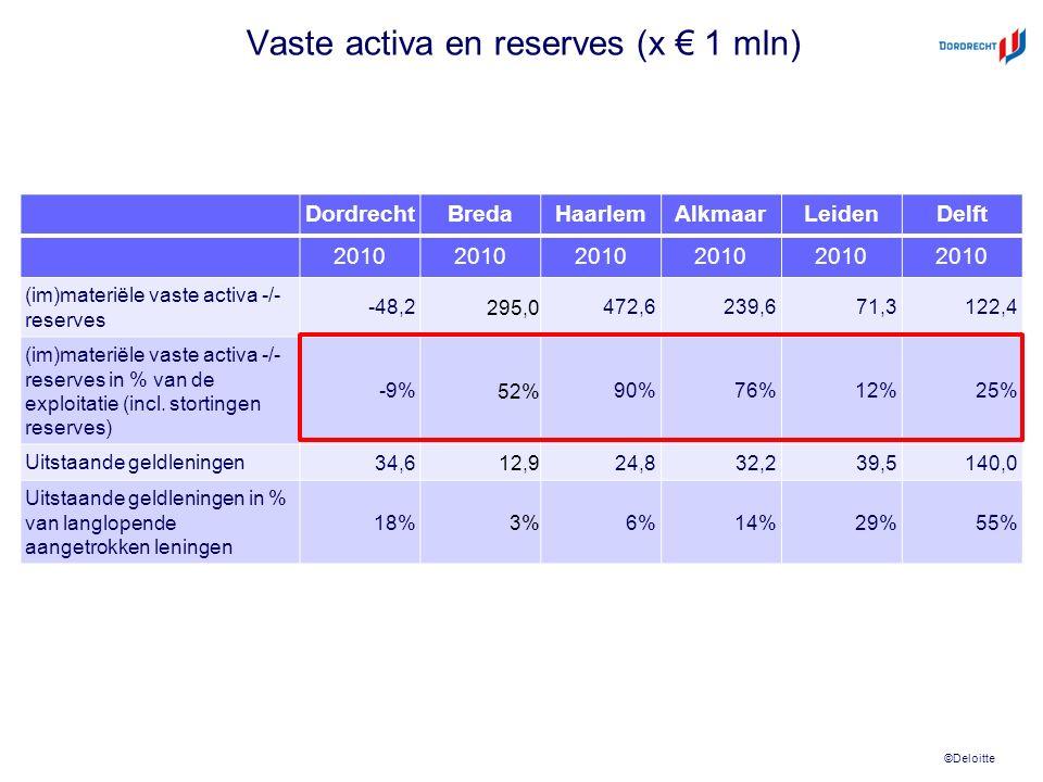 ©Deloitte Vaste activa en reserves (x € 1 mln) DordrechtBredaHaarlemAlkmaarLeidenDelft 2010 (im)materiële vaste activa -/- reserves -48,2 295,0 472,6239,671,3122,4 (im)materiële vaste activa -/- reserves in % van de exploitatie (incl.