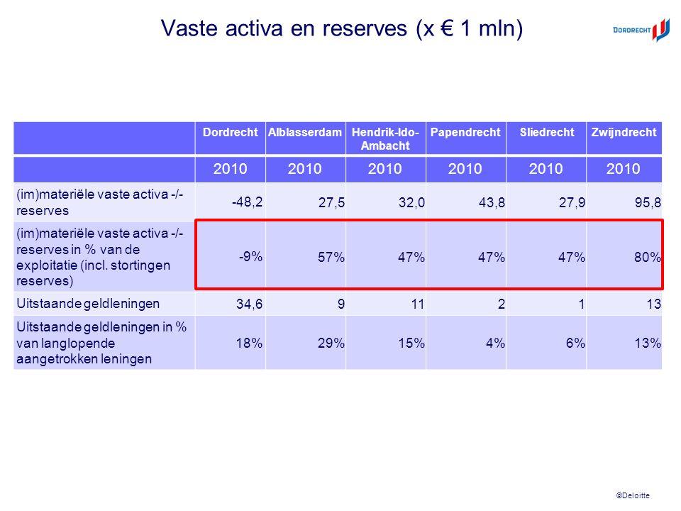 ©Deloitte Vaste activa en reserves (x € 1 mln) DordrechtAlblasserdamHendrik-Ido- Ambacht PapendrechtSliedrechtZwijndrecht 2010 (im)materiële vaste activa -/- reserves -48,2 27,532,043,827,995,8 (im)materiële vaste activa -/- reserves in % van de exploitatie (incl.