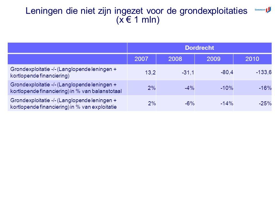 Leningen die niet zijn ingezet voor de grondexploitaties (x € 1 mln) Dordrecht 2007200820092010 Grondexploitatie -/- (Langlopende leningen + kortlopende financiering) 13,2-31,1 -80,4-133,6 Grondexploitatie -/- (Langlopende leningen + kortlopende financiering) in % van balanstotaal 2%-4% -10%-16% Grondexploitatie -/- (Langlopende leningen + kortlopende financiering) in % van exploitatie 2%-6%-14%-25%