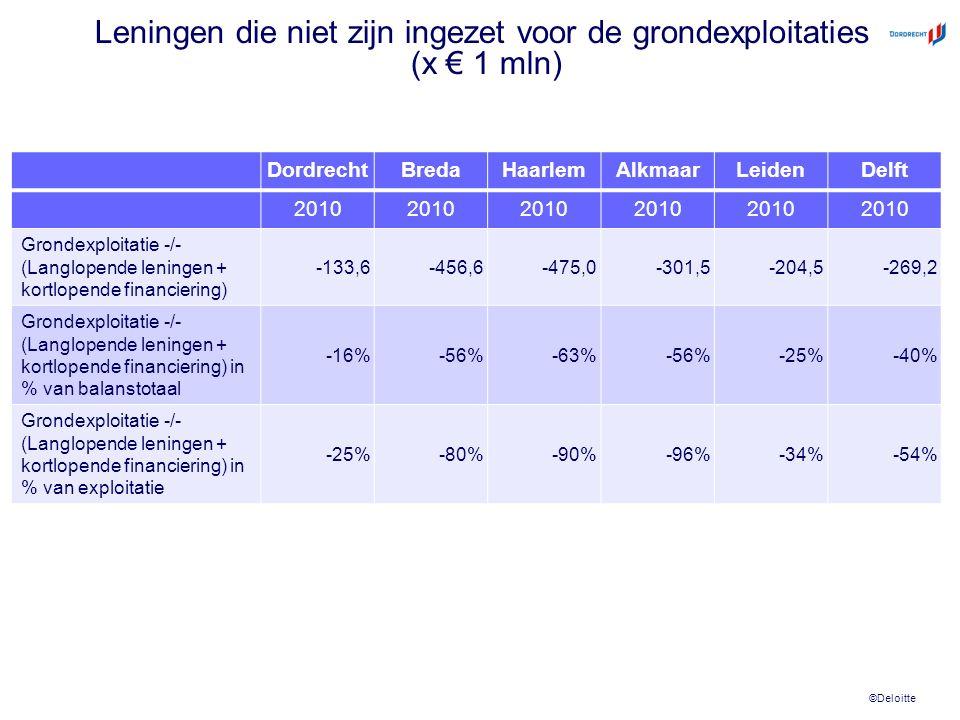 ©Deloitte Leningen die niet zijn ingezet voor de grondexploitaties (x € 1 mln) DordrechtBredaHaarlemAlkmaarLeidenDelft 2010 Grondexploitatie -/- (Langlopende leningen + kortlopende financiering) -133,6-456,6-475,0-301,5-204,5-269,2 Grondexploitatie -/- (Langlopende leningen + kortlopende financiering) in % van balanstotaal -16%-56%-63%-56%-25%-40% Grondexploitatie -/- (Langlopende leningen + kortlopende financiering) in % van exploitatie -25%-80%-90%-96%-34%-54%