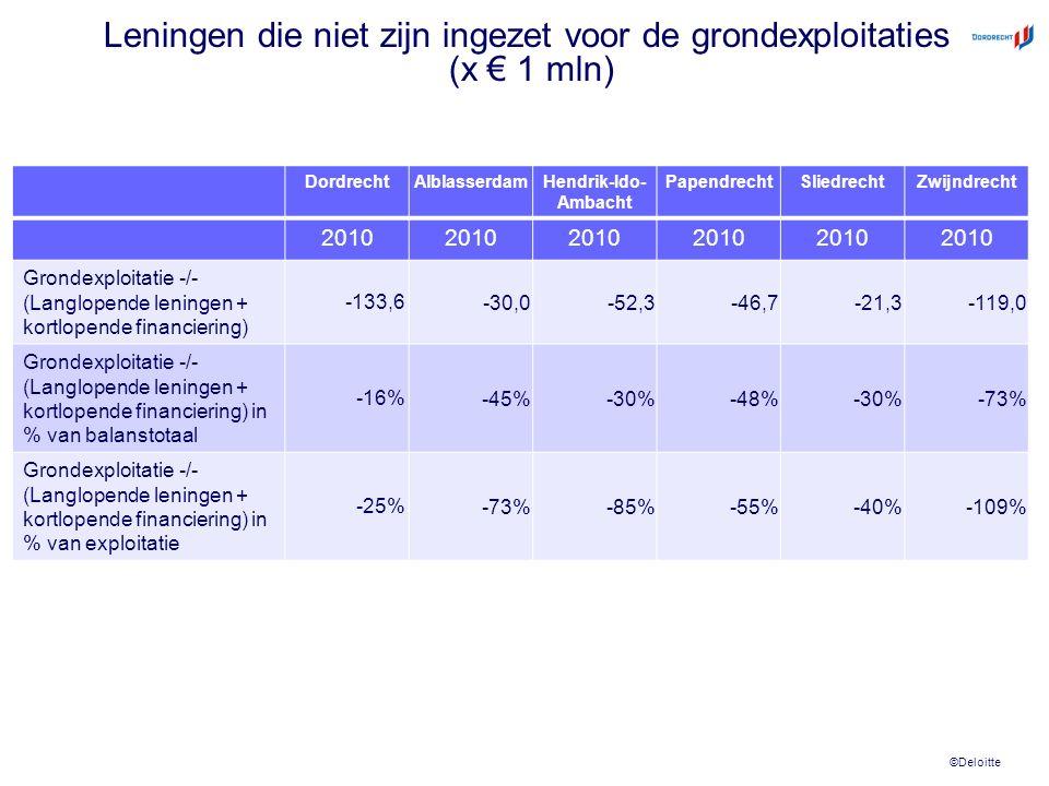 ©Deloitte Leningen die niet zijn ingezet voor de grondexploitaties (x € 1 mln) DordrechtAlblasserdamHendrik-Ido- Ambacht PapendrechtSliedrechtZwijndrecht 2010 Grondexploitatie -/- (Langlopende leningen + kortlopende financiering) -133,6 -30,0-52,3-46,7-21,3-119,0 Grondexploitatie -/- (Langlopende leningen + kortlopende financiering) in % van balanstotaal -16% -45%-30%-48%-30%-73% Grondexploitatie -/- (Langlopende leningen + kortlopende financiering) in % van exploitatie -25% -73%-85%-55%-40%-109%