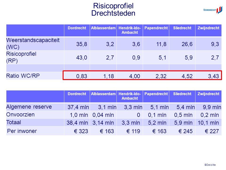©Deloitte Risicoprofiel Drechtsteden DordrechtAlblasserdamHendrik-Ido- Ambacht PapendrechtSliedrechtZwijndrecht Weerstandscapaciteit (WC) 35,83,23,611
