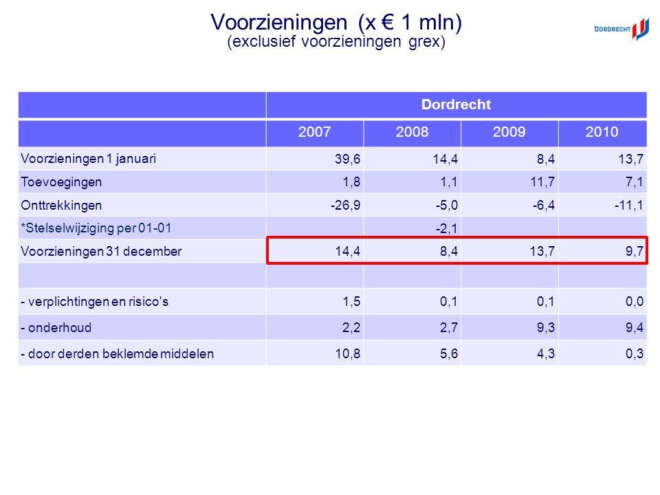 Voorzieningen (x € 1 mln) (exclusief voorzieningen grex) Dordrecht 2007200820092010 Voorzieningen 1 januari 39,614,48,413,7 Toevoegingen 1,81,111,77,1 Onttrekkingen -26,9-5,0-6,4-11,1 *Stelselwijziging per 01-01 -2,1 Voorzieningen 31 december 14,48,413,79,7 - verplichtingen en risico s 1,50,1 0,0 - onderhoud 2,22,79,39,4 - door derden beklemde middelen 10,85,64,30,3