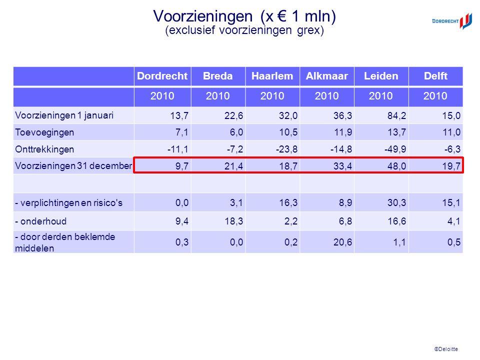 ©Deloitte Voorzieningen (x € 1 mln) (exclusief voorzieningen grex) DordrechtBredaHaarlemAlkmaarLeidenDelft 2010 Voorzieningen 1 januari 13,722,632,036