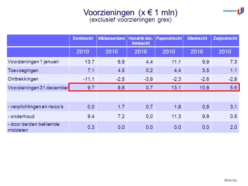 ©Deloitte DordrechtAlblasserdamHendrik-Ido- Ambacht PapendrechtSliedrechtZwijndrecht 2010 Voorzieningen 1 januari 13,76,94,411,19,97,3 Toevoegingen 7,