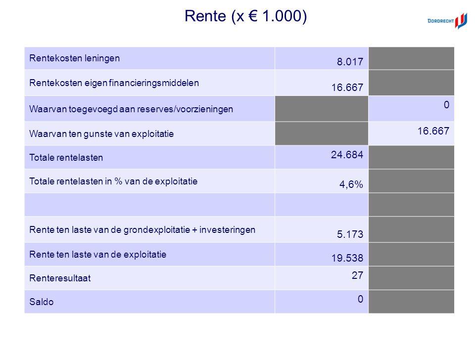 Rente (x € 1.000) Rentekosten leningen 8.017 Rentekosten eigen financieringsmiddelen 16.667 Waarvan toegevoegd aan reserves/voorzieningen 0 Waarvan ten gunste van exploitatie 16.667 Totale rentelasten 24.684 Totale rentelasten in % van de exploitatie 4,6% Rente ten laste van de grondexploitatie + investeringen 5.173 Rente ten laste van de exploitatie 19.538 Renteresultaat 27 Saldo 0