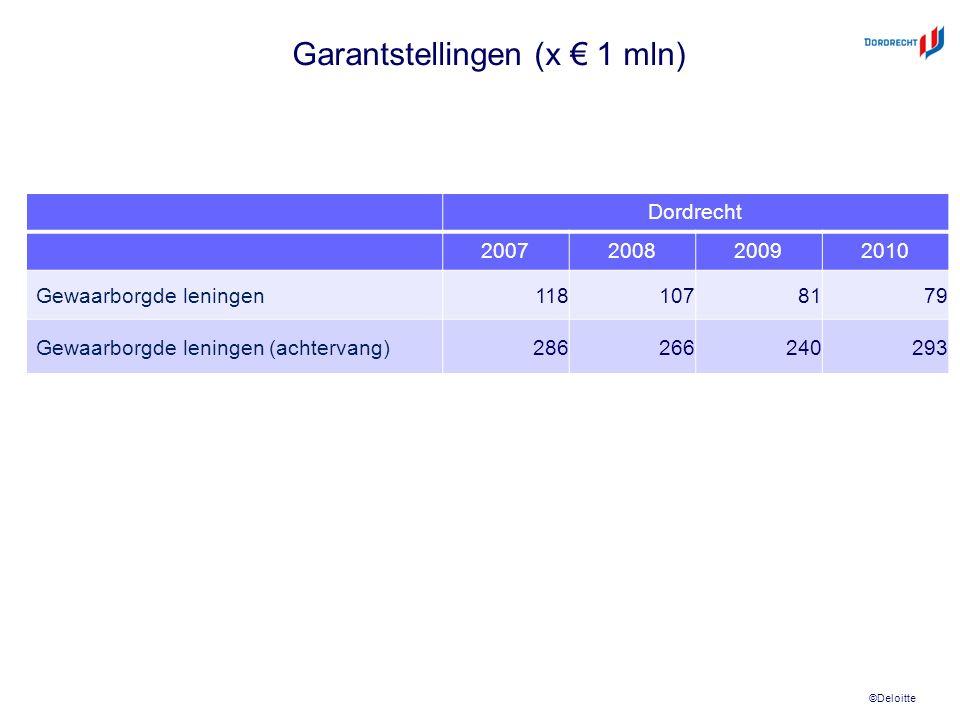 ©Deloitte Garantstellingen (x € 1 mln) Dordrecht 2007200820092010 Gewaarborgde leningen 1181078179 Gewaarborgde leningen (achtervang) 286266240293