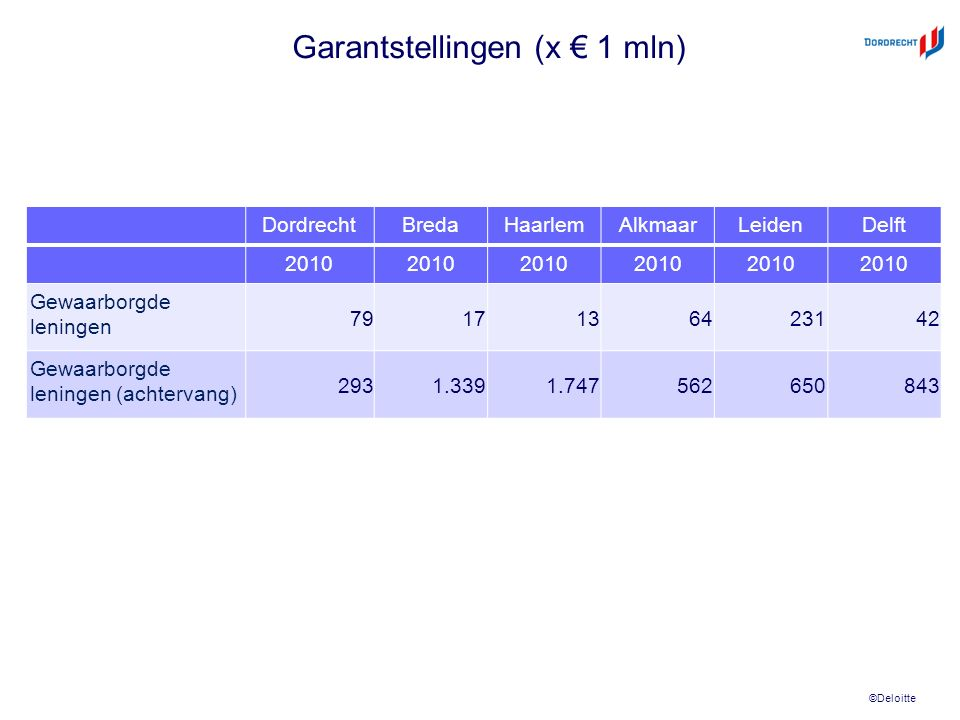 ©Deloitte Garantstellingen (x € 1 mln) DordrechtBredaHaarlemAlkmaarLeidenDelft 2010 Gewaarborgde leningen 7917136423142 Gewaarborgde leningen (achtervang) 2931.3391.747562650843