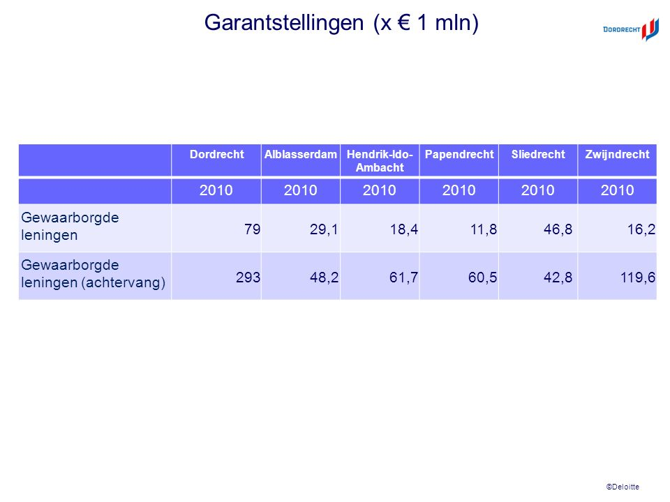 ©Deloitte Garantstellingen (x € 1 mln) DordrechtAlblasserdamHendrik-Ido- Ambacht PapendrechtSliedrechtZwijndrecht 2010 Gewaarborgde leningen 7929,118,