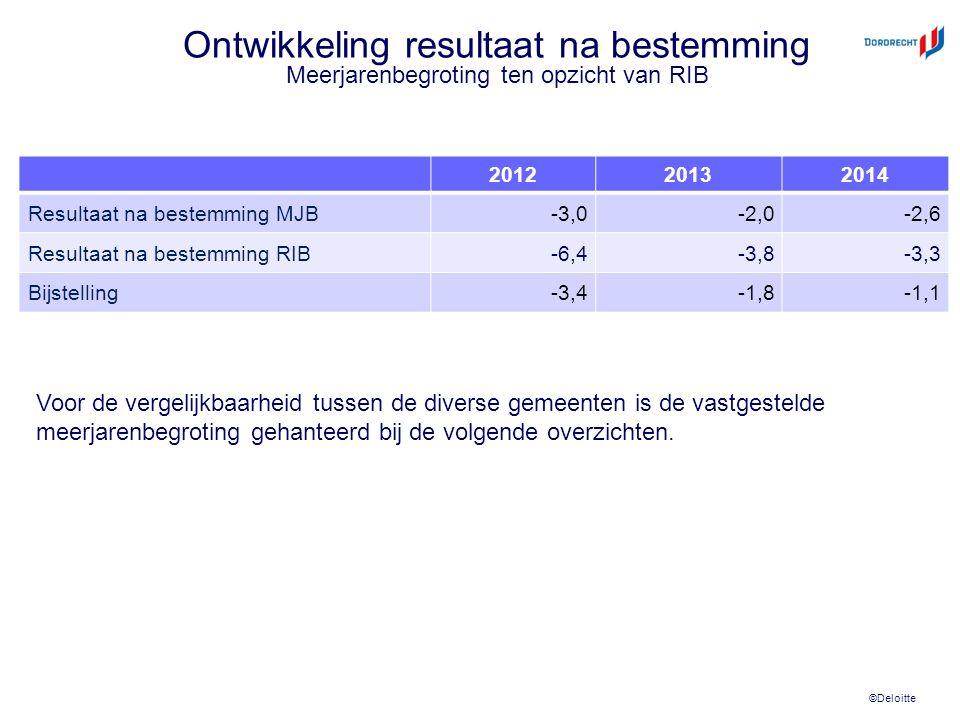 ©Deloitte Ontwikkeling resultaat na bestemming Meerjarenbegroting ten opzicht van RIB 201220132014 Resultaat na bestemming MJB-3,0-2,0-2,6 Resultaat na bestemming RIB-6,4-3,8-3,3 Bijstelling-3,4-1,8-1,1 Voor de vergelijkbaarheid tussen de diverse gemeenten is de vastgestelde meerjarenbegroting gehanteerd bij de volgende overzichten.