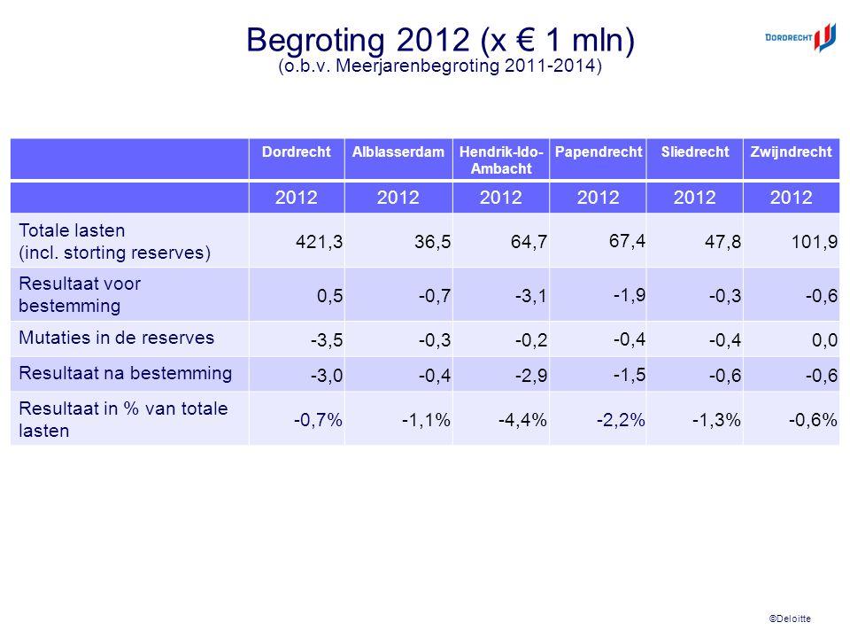 ©Deloitte Begroting 2012 (x € 1 mln) (o.b.v.
