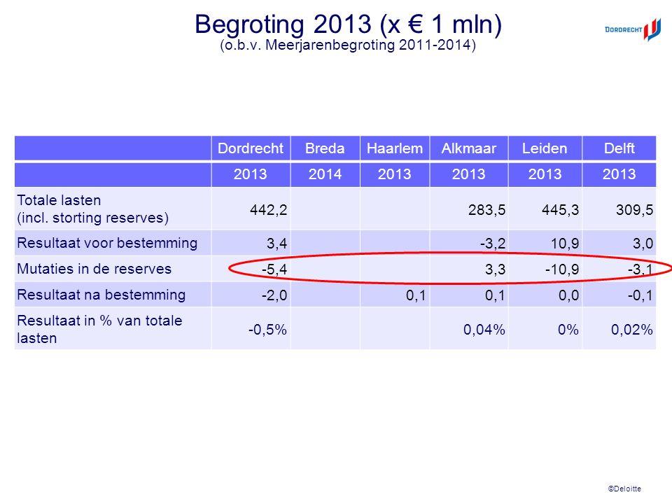 ©Deloitte Begroting 2013 (x € 1 mln) (o.b.v. Meerjarenbegroting 2011-2014) DordrechtBredaHaarlemAlkmaarLeidenDelft 201320142013 Totale lasten (incl. s