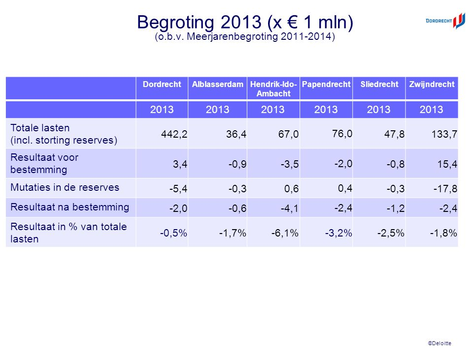 ©Deloitte Begroting 2013 (x € 1 mln) (o.b.v. Meerjarenbegroting 2011-2014) DordrechtAlblasserdamHendrik-Ido- Ambacht PapendrechtSliedrechtZwijndrecht