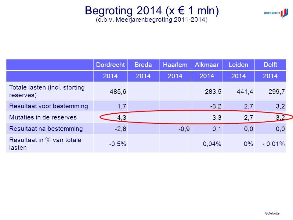 ©Deloitte Begroting 2014 (x € 1 mln) (o.b.v. Meerjarenbegroting 2011-2014) DordrechtBredaHaarlemAlkmaarLeidenDelft 2014 Totale lasten (incl. storting