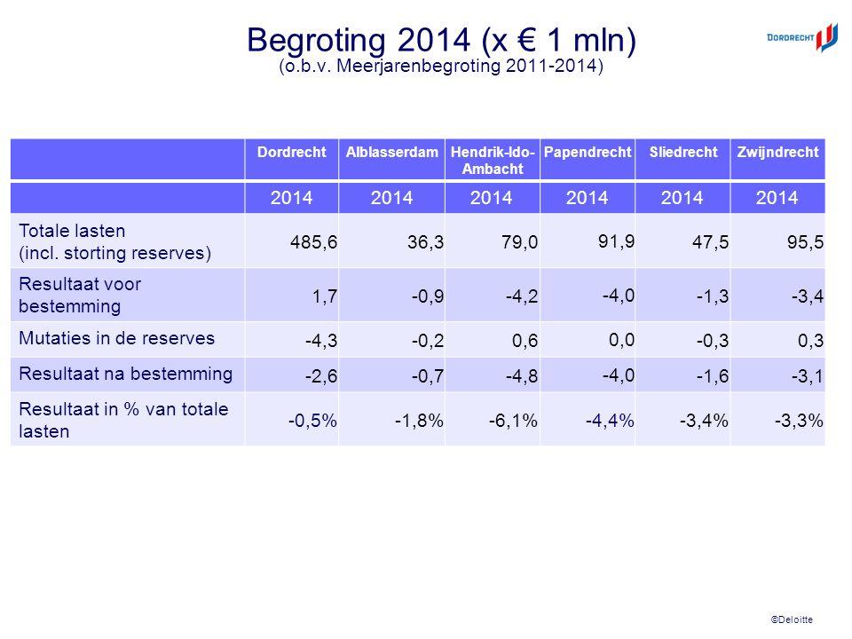 ©Deloitte Begroting 2014 (x € 1 mln) (o.b.v. Meerjarenbegroting 2011-2014) DordrechtAlblasserdamHendrik-Ido- Ambacht PapendrechtSliedrechtZwijndrecht